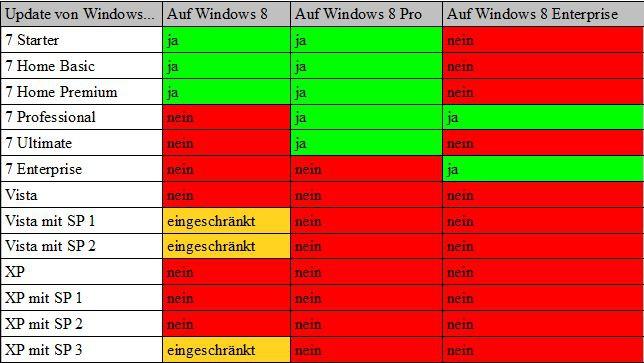 Tipps für Umzug_Tabelle