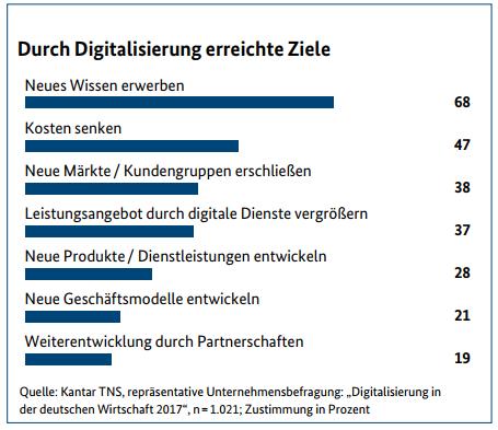 Ziele der Digitalisierung