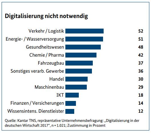 Notwendigkeit der Digitalisierung