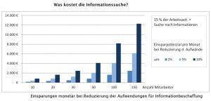 Datenmanagement Kosten Informationssuche