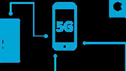 5G Mobilfunk